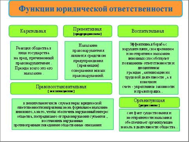 Рис. 2 - Функции юридической ответственности