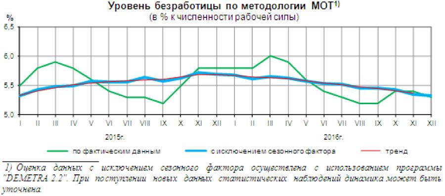 Уровень безработицы по методологии МОТ