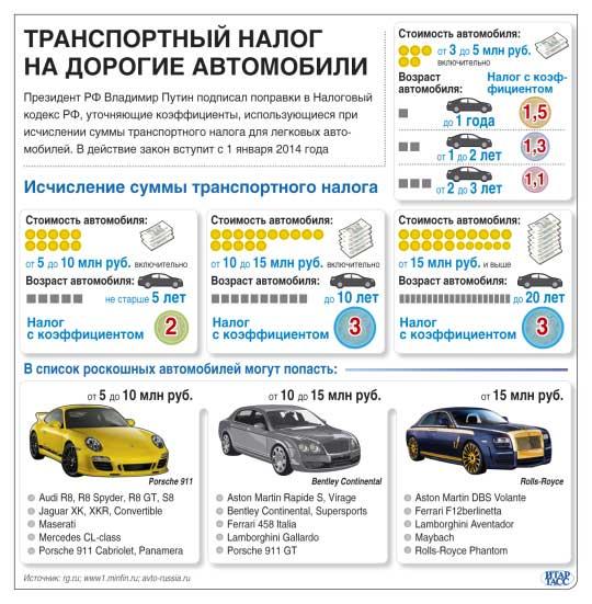 Транспортный налог на дорогие автомобили